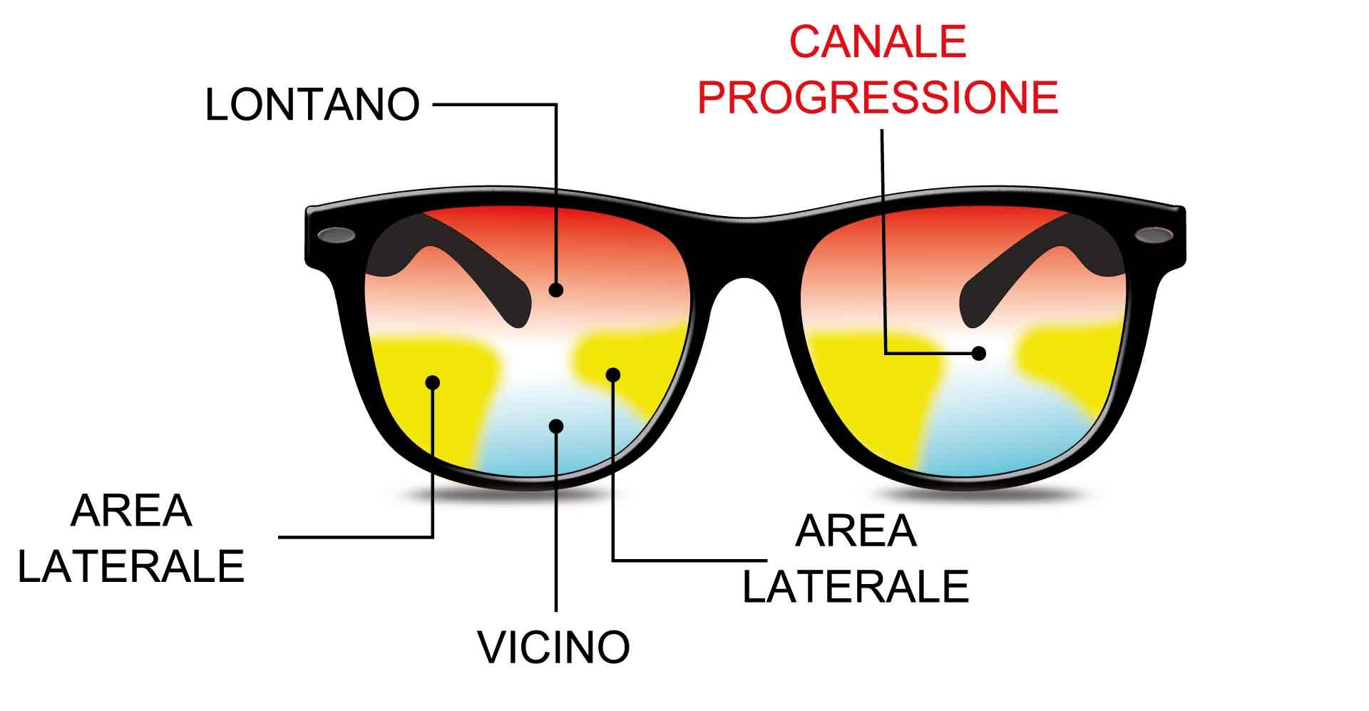 lenti-progressive, ottico a Reggio emilia